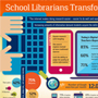 School Librarians Transform Learning infographic thumbnail