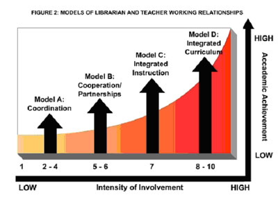 figure 2: models of librarian and teacher working relationships