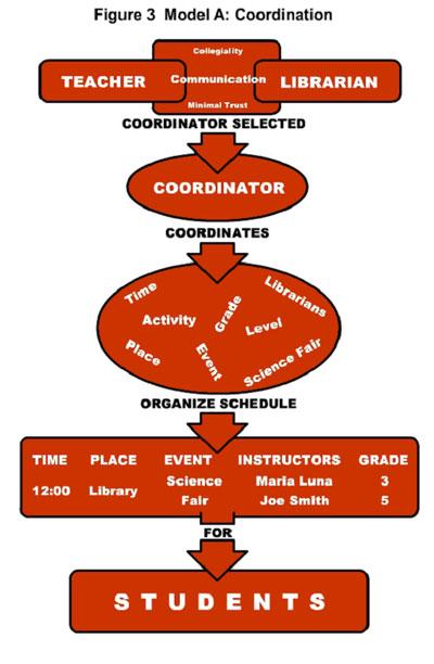 figure 3: model a: coordination