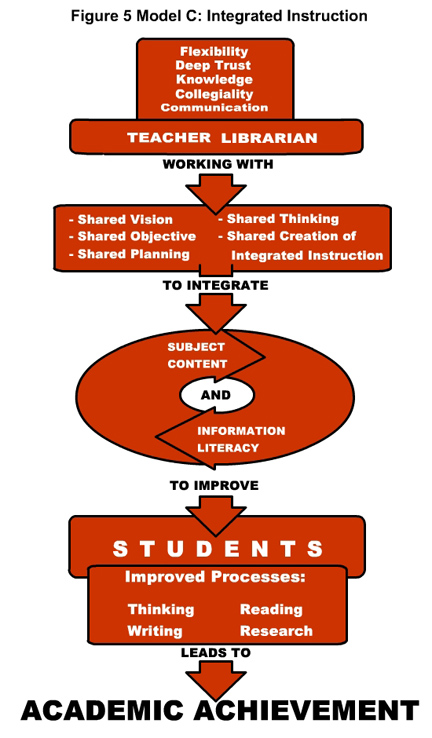 figure 5: model c: integrated instruction