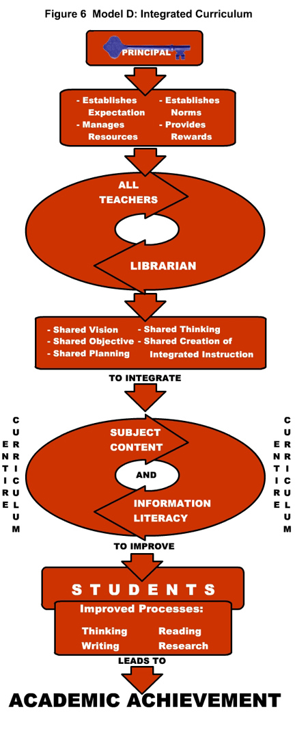 figure 6: model d: integrated curriculum