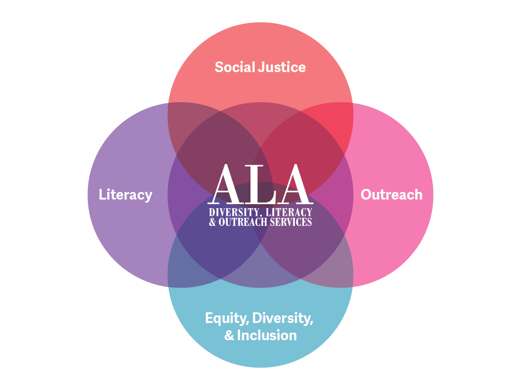 ODLOS Venn Diagram, equity, diversity, inclusion, and outreach, and literacy, and social justice