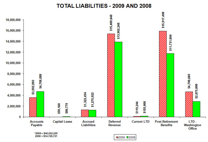 total liabilities, 2009 and 2008