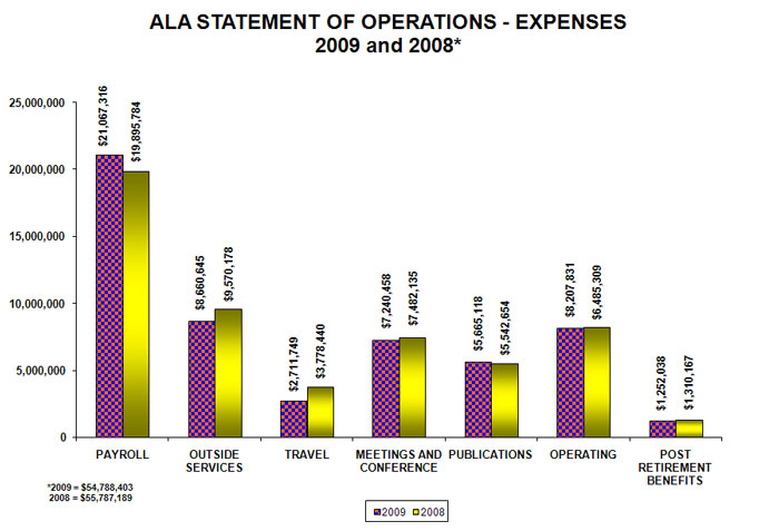 ala statement of operations expenses, 2009 and 2008