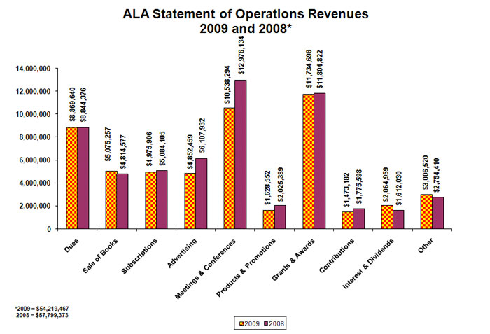 ala statement of operations revenues. 2008-2009