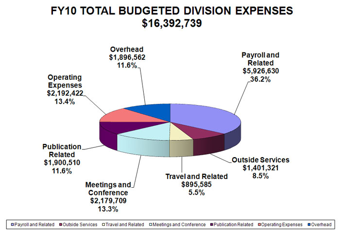 ALA FY10 divisions budgeted expenses