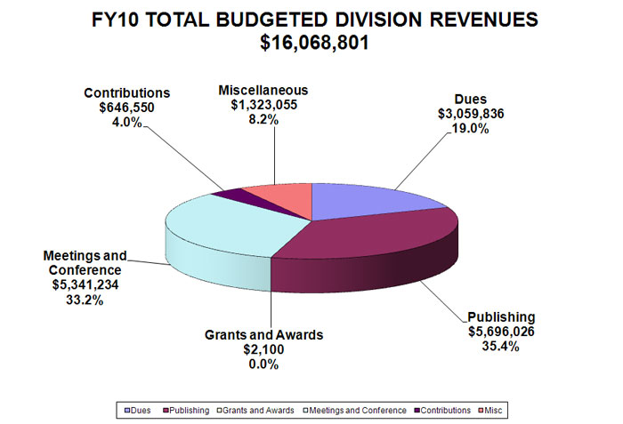 ALA FY10 divisions budgeted revenues