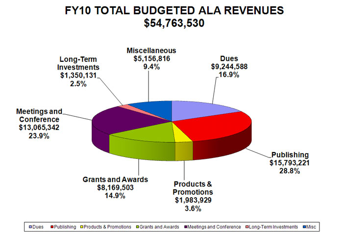 ALA FY10 budgeted revenues