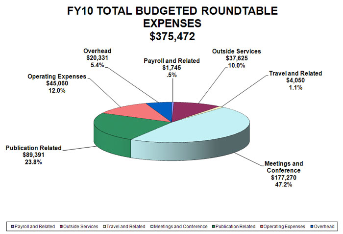 ALA FY10 roundtables budgeted expenses