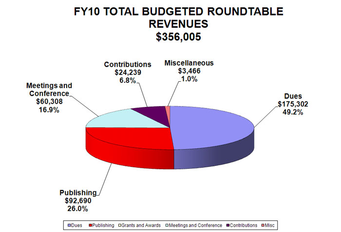 ALA FY10 roundtables budgeted revenues