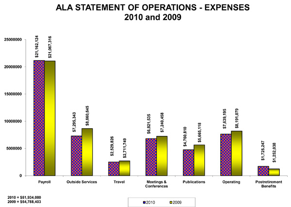 ala statement of operations expenses