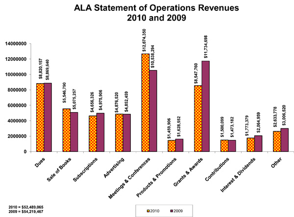ala statement of operations -- revenues