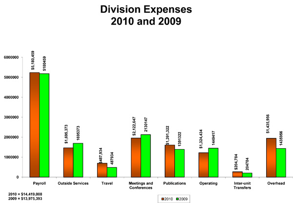 ala total budgeted division expenses
