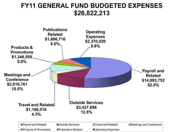 ala general fund budgeted expenses