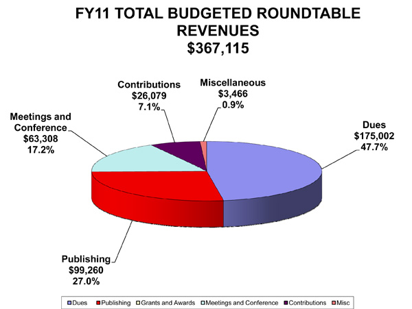 ala total budgeted roundtable revenues