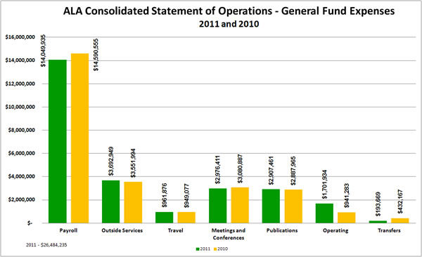 ALA Consolidated Statement of Financial Position -General Fund Expenses 2011 and 2010:Payroll 2010 $14,049,935;Payroll 2011 $14,590,555;Outside Services 2010 $3,551,994;Outside Services 2011 $3,692,949;Travel 2010 $949,077;Travel 2011 $961,876;Meetings and Conferences 2010 $3,080,887;Meetings and Conferences 2011 $2,976,411;Publications 2010 $2,887,965;Publications 2011 $2,907,461;Operating 2010 $941,283;Operating 2011 $1,701,934;Transfers 2010 $432,167;Transfers 2011 $193,669;