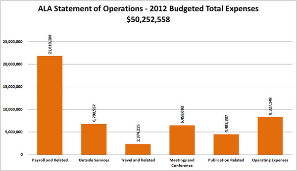 ALA Statement of Operations - 2012 Budgeted Total Expenses $50,252,558:Payroll and Related $21,810,208;Outside Services $6,798,557;Travel and Related $2,374,215;Meetings and Conferences $6,459,093;Publication Related $4,483,337;Operating Expenses $8327,148;