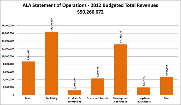 ALA Statement of Operations - 2012 Budgeted Total Revenues $50,266,072:Dues $8,668,925Publishing $16,430,455Products and Promotions $1,208,436Grants and Awards $4,264,876Meetings and Conferences $13,139,439Long-Term Investments $1,927,797Miscellaneous $4,626,144