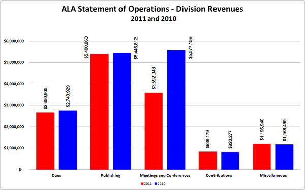 ALA Statement of Operations - Division Revenues 2011 and 2010:Dues 2010 $2,743,929;Dues 2011 $2,650,905;Publishing 2010 $5,448,812;Publishing 2011 $5,400,863;Meeting and Conferences 2010 $5,557,159;Meeting and Conferences 2011 $3,592,348;Contributions 2010 $820,277;Contributions 2011 $839,179;Miscellaneous 2010 $1,168,499;Miscellaneous 2011 $1,196,940;