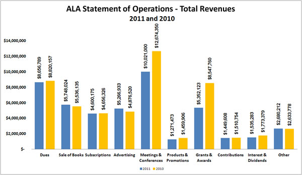 American Library Association Statement of Operations - Revenues, 2011 and 2010.Dues in 2011: $8,656,789; Dues in 2010: $8,820,157.Sale of books in 2011: $5,748,024; Sale of books in 2010: $5,536,135.Subscriptions in 2011:$4,600,175.Subscriptions in 2010:$4,656,326.Advertising in 2011: $5,266,993.Advertising in 2010: $4,876,520.Meetings and conferences in 2011: $10,021,000.Meetings and conferences in 2010: $12,674,350.Products and promotion in 2011: $1,271,473.Products and promotion in 2010: $1,459,906.Grants and awards in 2011: $5,352,123.Grants and awards in 2010: $8,547,760.Contributions in 2011: $1,449,608.Contributions in 2010: $1,510,754.Interests and dividends in 2011:$1,535,283.Interests and dividends in 2010:$1,773,379.Other in 2011: $2,680,212.Other in 2010:$2,633,778.