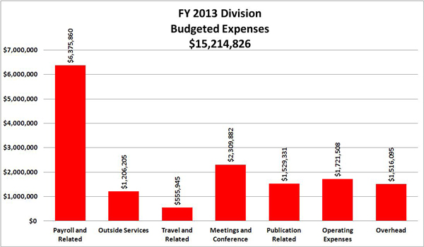 FY 2013 Division Budgeted Expenses:Payroll and Related	6,375,860 ; Outside Services	1,206,205 ; Travel and Related	555,945 ; Meetings and Conference	2,309,882 ; Publication Related	1,529,331 ; Operating Expenses	1,721,508 ; Overhead	1,516,095 ; TOTAL 	15,214,826 ;