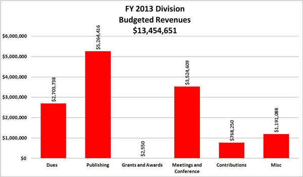 FY 2013 Division Budgeted Revenues:Dues  	2,703,738 ; Publishing	5,264,416 ; Grants and Awards	2,550 ; Meetings and Conference	3,524,609 ; Contributions	768,250 ; Misc	1,191,088 ; TOTAL 	13,454,651 ;