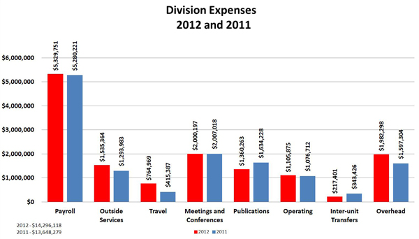 Division Expenses: 2012 and 2011:Payroll 2012 $5,329,751; Payroll	2011 $5,280,221 ; Outside Services 2012 $1,535,364; Outside Services  2011	 $1,293,983 ; Travel	2012 $764,969; Travel	2011 $415,387;  Meetings and Conferences 2012 $2,000,197; Meetings and Conferences  2011	 $2,007,018 ; Publications	2012 $1,360,263; Publications 2011	 $1,634,228 ; Operating	2012 $1,105,875; Operating	2011 $1,076,712;  Inter-unit Transfers 2012	 $217,401; Inter-unit Transfers 	2011 $343,426 ; Overhead	2012 $1,982,298; Overhead	2011 $1,597,304;  Total	 2012 $14,296,118; Total		2011 $13,648,279 ;