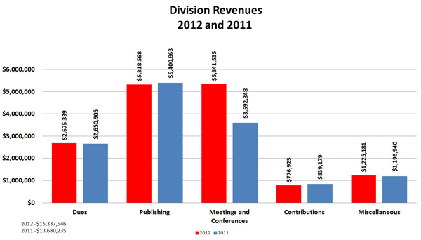 Division Revenues: 2012 and 2011:Dues	2012  $2,675,339; Dues 2011	 $2,650,905;  Publishing	2012  $5,318,568; Publishing	2011 $5,400,863;  Meetings and Conferences	2012  $5,341,535; Meetings and Conferences 2011	 $3,592,348;  Contributions	2012  $776,923; 	Contributions	 2011 $839,179 ; Miscellaneous	2012  $1,225,181; Miscellaneous 2011	 $1,196,940 ; Total 2012 	 $15,337,546; Total 2011	 $13,680,235;