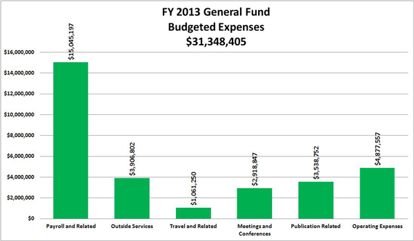 FY 2013 General Fund Budgeted Expenses:Payroll and Related	15,045,197;  Outside Services	3,906,802 ; Travel and Related	1,061,250 ; Meetings and Conferences	2,918,847 ; Publication Related	3,538,752 ; Operating Expenses	4,877,557 ; TOTAL 	31,348,405 ;