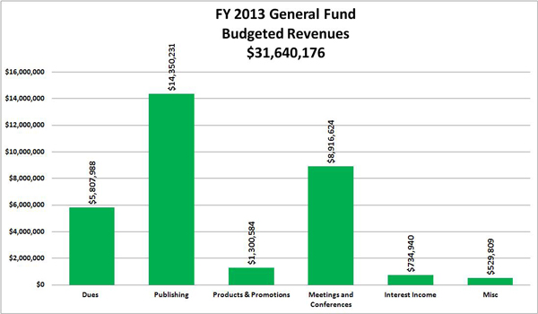 FY 2013 General Fund Budgeted Revenues:Dues  	5,807,988;  Publishing	14,350,231 ; Products & Promotions	1,300,584 ; Meetings and Conferences	8,916,624 ; Interest Income	734,940 ; Misc	529,809 ; TOTAL 	31,640,176 ;