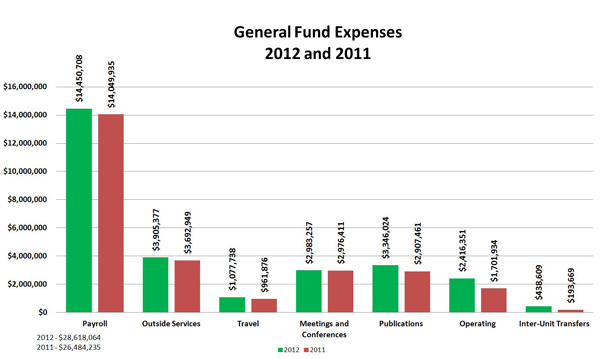 General Fund Expenses: 2012 and 2011:Payroll	 2012 $14,450,708; Payroll 2011 $14,049,935;  Outside Services 2012 $3,905,377; Outside Services 2011	 $3,692,949 ; Travel 2012	 $1,077,738; Travel	2011	 $961,876 ; Meetings and Conferences	2012 $2,983,257; Meetings and Conferences 2011 $2,976,411 ; Publications 2012 $3,346,024; Publications 2011 $2,907,461;  Operating	2012 $2,416,351;	Operating 2011 $1,701,934 ; Inter-Unit Transfers 2012 $438,609; Inter-Unit Transfers	2011 $193,669 ; 	Total 2012 $28,618,064; Total 2011 $26,484,235 ;