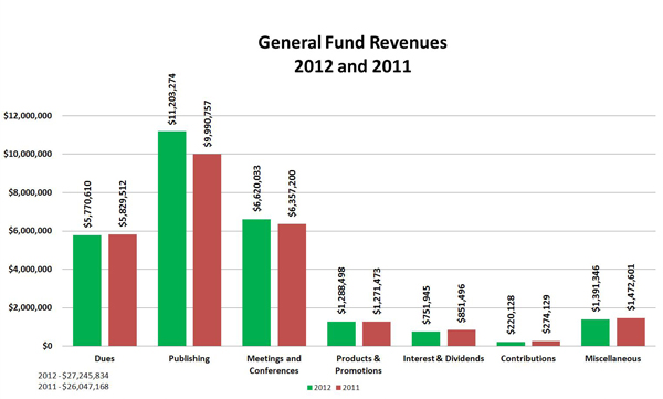 General Fund Revenues: 2012 and 2011:Dues 2012 $5,770,610; Dues 2011	 $5,829,512 ; Publishing	2012 $11,203,274; Publishing 2011 $9,990,757 ; Meetings and Conferences 2012 $6,620,033; Meetings and Conferences	2011 $6,357,200; Products & Promotions 2012	 $1,288,498; Products & Promotions Products & Promotions  2011	 $1,271,473;  Interest & Dividends	2012 $751,945; Interest & Dividends 2011	 $851,496 ; Contributions	2012 $220,128; Contributions	2011 $274,129;  Miscellaneous	2012 $1,391,346; Miscellaneous	2011 $1,472,601;  Total 2012	 $27,245,834; Total 	2011 $26,047,168;