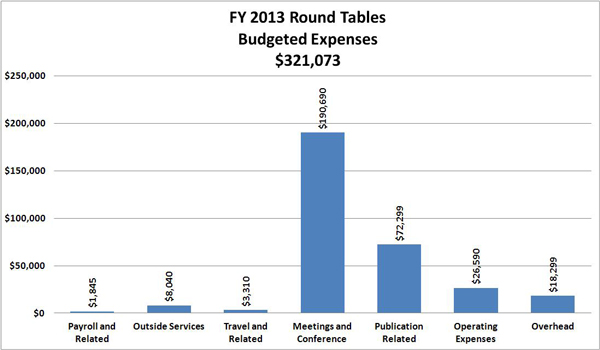 FY 2013 Round Tables Budgeted Expenses:Payroll and Related	1,845 ; Outside Services	8,040 ; Travel and Related	3,310 ; Meetings and Conference	190,690 ; Publication Related	72,299 ; Operating Expenses	26,590 ; Overhead	18,299 ; TOTAL 	321,073 ;