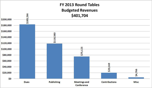 FY 2013 Round Tables Budgeted Revenues:Dues  	183,266 ; Publishing	118,380;  Meetings and Conference	75,123 ; Contributions	20,169 ; Misc	4,766 ; TOTAL 	401,704 ;
