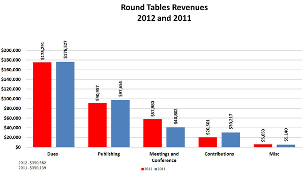 Round Tables Revenues: 2012 and 2011:Dues  2012	 $175,291; Dues 	2011 $176,327;  Publishing	2012 $90,957; Publishing	2011 $97,654 ; Meetings and Conference	2012 $57,980; Meetings and Conference 2011	 $40,802;  Contributions	2012 $20,501; Contributions	2011 $30,217 ; Misc	2012 $5,853; Misc	2011 $5,140 ; TOTAL 2012	 $350,582; TOTAL  2011	 $350,140 ;