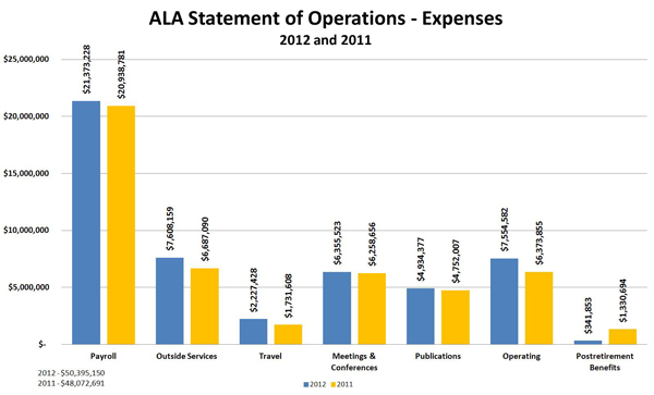 ALA Statement of Operations - Expenses: 2012 and 2011Payroll	2012 $21,373,228 ; Payroll	2011 $20,938,781;  	Outside Services	2012 $7,608,159; 2011 $6,687,090 ; 	Travel	2012 $2,227,428; Travel 2011 $1,731,608 	Meetings & Conferences	2012 $6,355,523;Meetings & Conferences	 2011	 $6,258,656 ; 	Publications	2012 $4,934,377; Publications 2011	 $4,752,007 ; 	Operating	2012 $7,554,582; 	Operating 2011 $6,373,855 ; 	Postretirement Benefits	2012 $341,853;Postretirement Benefits 	2011 $1,330,694 ; 	Total	2012 $50,395,150 ;Total 2011	 $48,072,691 ;