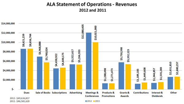 American Library Association  Statement of Operations :Revenues 2012 and 2011: Dues 2012 $8,621,239 ; Dues 2011 $8,656,744; Sale of Books 2012 $6,968,888;Sale of Books 2011 $5,748,024;Subscriptions 2012 $4,438,922;Subscriptions 2011 $4,600,175;Advertising 2012 $5,322,617;Advertising 2011 $5,266,933;Meetings & Conferences 2012 $12,080,405;Meetings & Conferences 2011 $10,021,000;Products & Promotions 2012 $1,288,498;Products & Promotions 2011 $1,271,473;Grants & Awards 2012 $5,750,398;Grants & Awards 2011 $5,352,123;Contributions 2012 $1,189,183;Contributions 2011 $1,449,608;Interest & Dividends 2012 $1,344,857;Interest & Dividends 2011 $1,535,284;Other 2012 $2,631,810;Other 2011 $2,680,257.