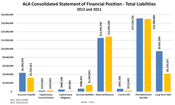 ALA Consolidated Statement of Financial Position - Total Liabilities: 2012 and 2011:Accounts Payable 2012	 $4,399,578; Accounts Payable	2011 $3,256,913;  Capital Lease Current Portion	2012 $223,816; Capital Lease Current Portion	2011 $253,923 ; Capital Lease Obligation	2012 $485,209; Capital Lease Obligation	2011 $97,851 ; Accrued Liabilities	2012 $688,914; Accrued Liabilities	2011 $1,564,819;  Deferred Revenue	2012 $12,546,756; Deferred Revenue	2011 $12,875,606 ; Current LTD	2012 $647,500; Current LTD	2011 $215,945;  Post Retirement Benefits	2012 $17,126,536; Post Retirement Benefits	2011 $16,980,883 ; Long-Term Debt	2012  $9,452,500; Long-Term Debt 2011	 $4,179,673;  	Total 2012 $45,570,809; Total	2011 $39,425,613 ;