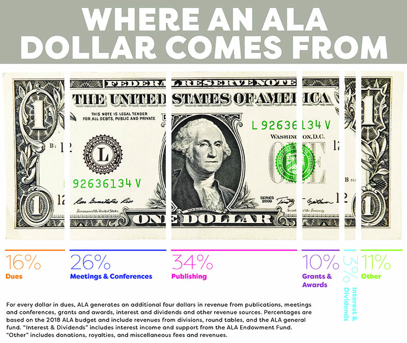 Where An ALA Dollar Comes From Infographic