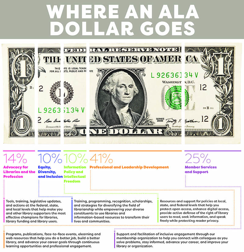 Where an ALA Dollar Goes Infographic