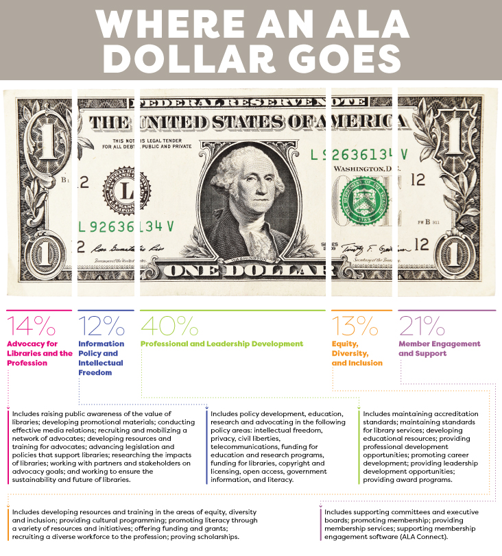 Where an ALA Dollar Goes:  14% Advocacy for Libraries and the Profession: Includes raising public awareness of the value of libraries; developing promotional materials; conducting effective media relations; recruiting and mobilizing a network of advocates; developing resources and training for advocates; advancing legislation and policies that support libraries; researching the impacts of libraries; working with partners and stakeholders on advocacy goals; and working to ensure the sustainability and future of libraries.     12% Information Policy and Intellectual Freedom: Includes policy development, education, research and advocating in the following policy areas: intellectual freedom, privacy, civil liberties, telecommunications, funding for education and research programs, funding for libraries, copyright and licensing, open access, government information, and literacy.     40% Professional and Leadership Development: Includes maintaining accreditation standards; maintaining standards for library services; developing educational resources; providing professional development opportunities; promoting career development; providing leadership development opportunities; providing award programs.     13% Equity, Diversity, and Inclusion: Includes developing resources and training in the areas of equity, diversity and inclusion; providing cultural programming; promoting literacy through a variety of resources and initiatives; offering funding and grants; recruiting a diverse workforce to the profession; proving scholarships.     21% Member Engagement and Support: Includes supporting committees and executive boards; promoting membership; providing membership services; supporting membership engagement software (ALA Connect).