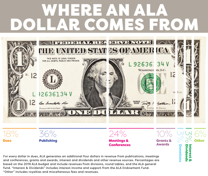 "Where an ALA Dollar Comes From:  18% Dues; 36% Publishing; 24% Meetings and Conferences; 10% Grants and Awards; 3% Donations; 3% Interest and Dividends; 6% Other  For every dollar in dues, ALA generates an additional four dollars in revenue from publications, meetings and conferences, grants and awards, interest and dividends and other revenue sources. Percentages are based on the 2019 ALA budget and include revenues from divisions, round tables, and the ALA general fund. ""Interest & Dividends"" includes interest income and support from the ALA Endowment Fund. ""Other"" includes royalties, miscellaneous fees, and miscellaneous revenues."