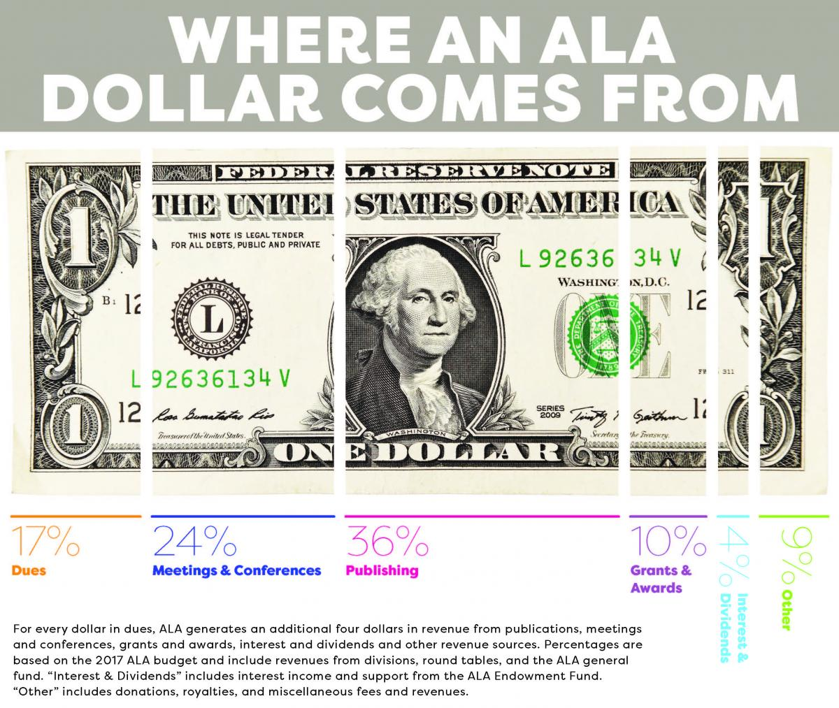 "Where an American Library Association  Dollar Comes From: ""Image of U.S. Dollar in segments corresponding to percentages of ALA revenue: 7% Dues; 24% Meeting and Conferences; 36% Publishing; 10% Grants and Awards; 4% Interest and Dividends; 9% Other. For every dollar in dues, ALA generates an additional four dollars in revenue from publications, meetings and conferences, grants and awards, interest and dividends and other revenue sources. Percentages are based on the 2017 ALA budget and include revenues from divisions, round tables, and the ALA general fund. ""Interest & Dividends"" includes interest income and support from the ALA Endowment Fund.  ""Other"" includes donations, royalties, and miscellaneous fees and revenues."