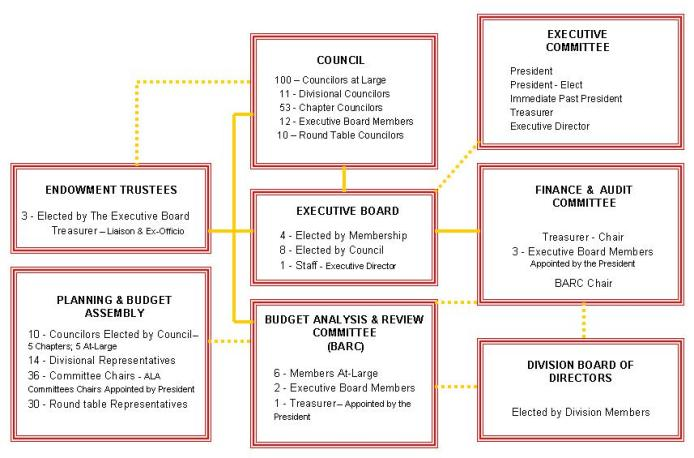 flow chart showing the groups involved in fund-related decision making.