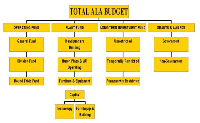 hierarchical chart of the funds that comprise the ala budget