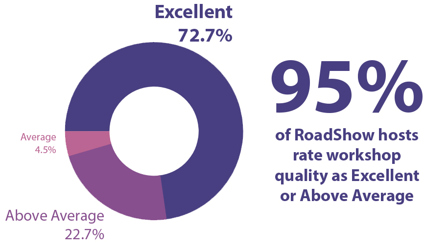 "Graph with text: ""95% of RoadShow hosts rate workshop quality as Excellent or Above Average"""