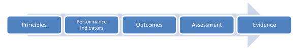 Outcomes assessment-based model