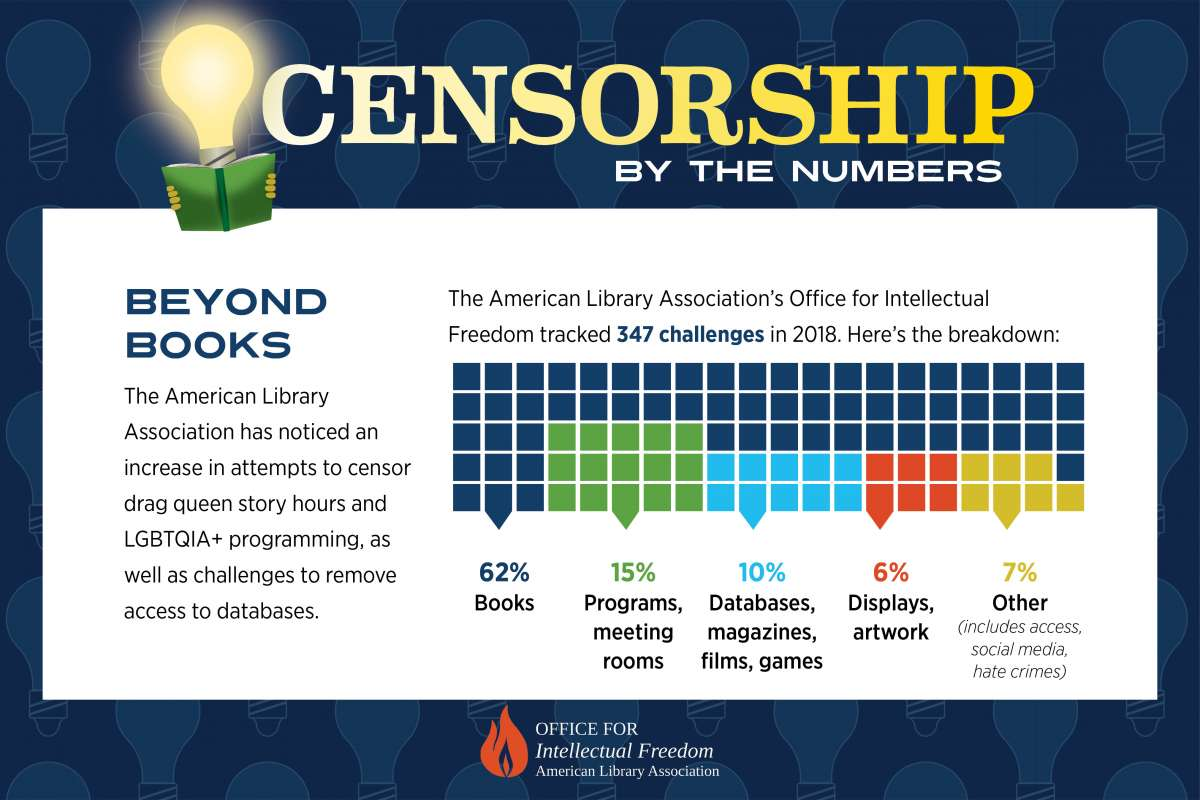Censorship Beyond Books. The ALA has noticed an increase in attempts to censor drag queen story hours and LGBTQIA+ programming, as well as challenges to remove access to databases. The American Library Association's Office for Intellectual Freedom tracked 347 challenges in 2018. Here's the breakdown: 62% books, 15% programs, meeting rooms, 10% databases, magazines, films, games, 6% displays, artwork 7% other (includes access, social media, hate crimes