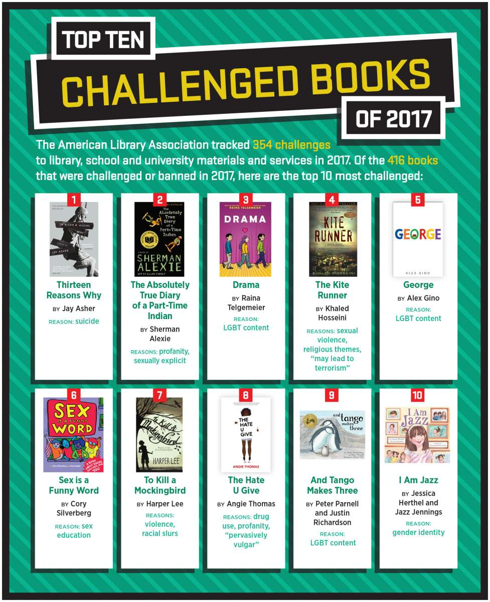 Top Ten Challenged Books 2017 