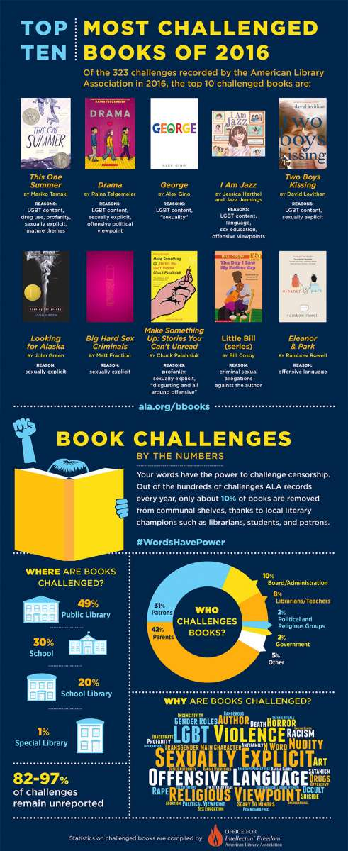 ALA Infographic on Ten Ten Challenged Books of 2016